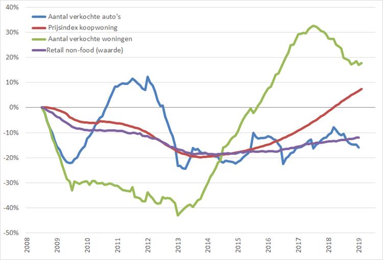 Consumentenmarkt: procentuele verandering , 12-maands voortschrijdend maandgemiddelde, (2008 = 0%), januari 2008 – juni/juli 2019