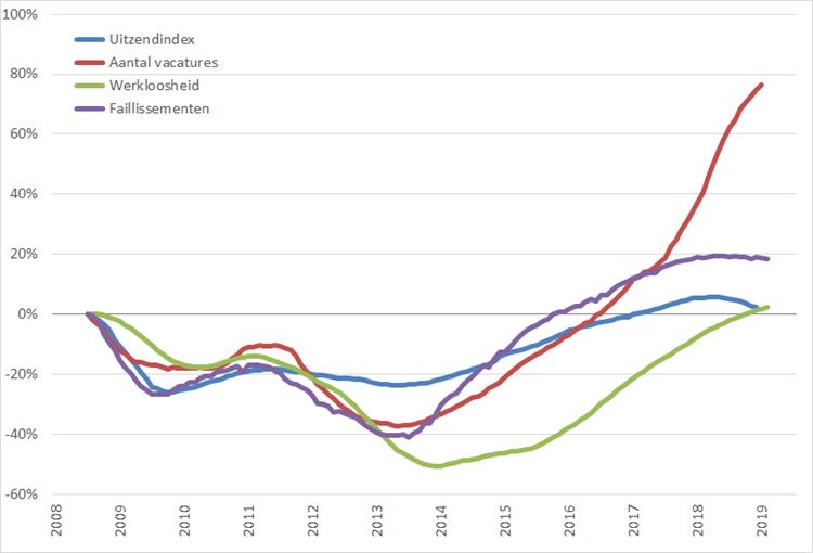 Arbeidsmarkt: procentuele verandering, 12-maands voortschrijdend maandgemiddelde (2008 = 0%), januari 2008 – juni/juli 2019