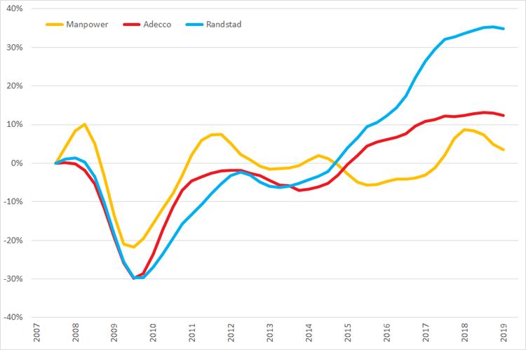 %verandering omzet (2007 =0%) op basis van voortschrijdende omzet op jaarbasis, Q1 2007 – Q2 2019