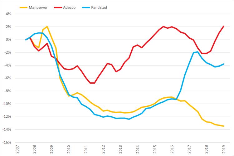 %verandering omzet (2007 =0%) op basis van voortschrijdende brutomarge op jaarbasis, Q1 2007 – Q2 2019