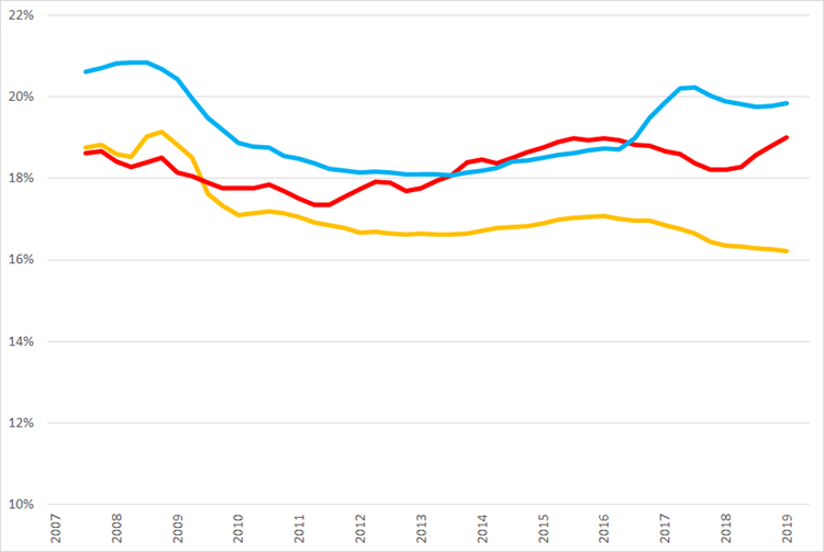 Ontwikkeling van voortschrijdende brutomarge op jaarbasis., Q1 2007 – Q2 2019
