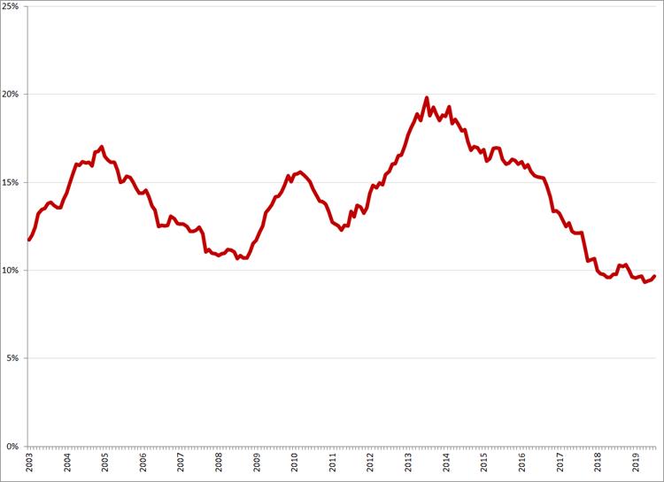 Gecorrigeerde werkloosheid, 15 – 25 jaar, januari 2003 – juli 2019. Bron: CBS, nationale definitie