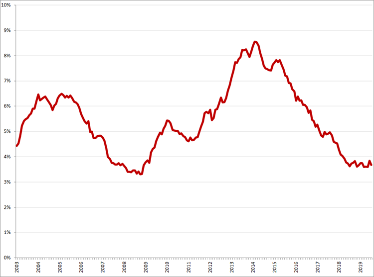Gecorrigeerde werkloosheid, 25 – 45 jaar, januari 2003 – juli 2019. Bron: CBS, nationale definitie