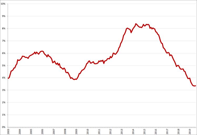 Gecorrigeerde werkloosheid, 45 – 65 jaar, januari 2003 – juli 2019. Bron: CBS, nationale definitie