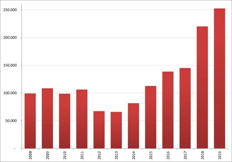 Aantal nieuwe online vacatures in juli, 2008 – 2019. Bron : Jobfeed