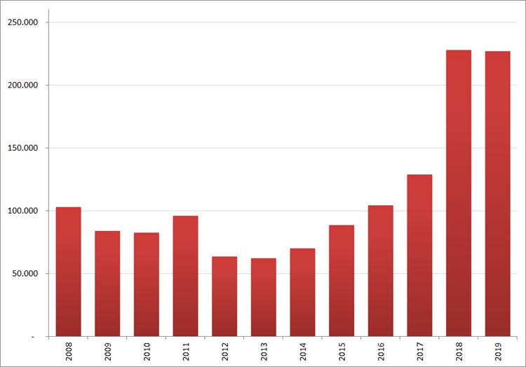 Aantal nieuwe online vacatures in augustus, 2008 – 2019. Bron : Jobfeed
