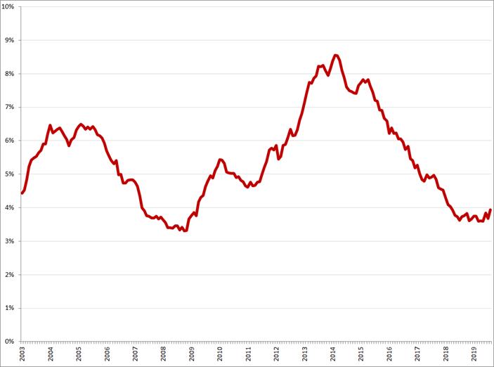 Gecorrigeerde werkloosheid, 25 – 45 jaar, januari 2003 – augustus 2019. Bron: CBS, nationale definitie