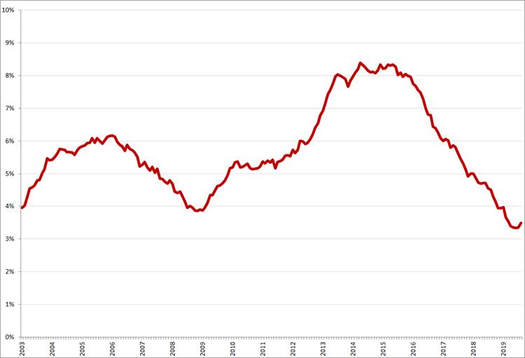 Gecorrigeerde werkloosheid, 45 – 65 jaar, januari 2003 – augustus 2019. Bron: CBS, nationale definitie