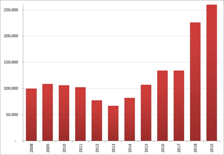 Aantal nieuwe online vacatures in september, 2008 – 2019. Bron : Jobfeed