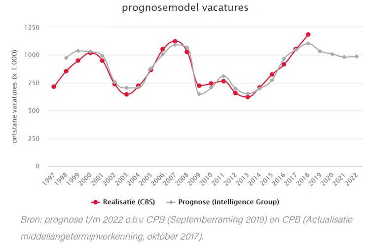 Prognosemodel vacatures IG!
