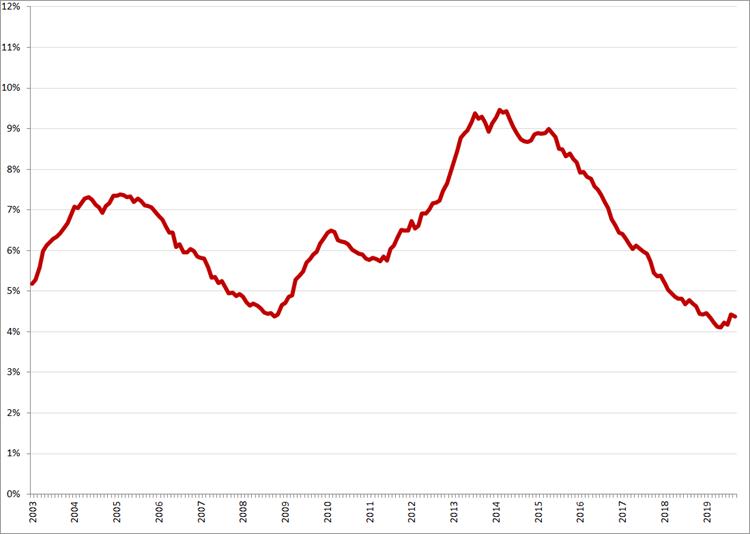 Gecorrigeerde werkloosheidspercentages, januari 2003 – september 2019. Bron: CBS, nationale definitie