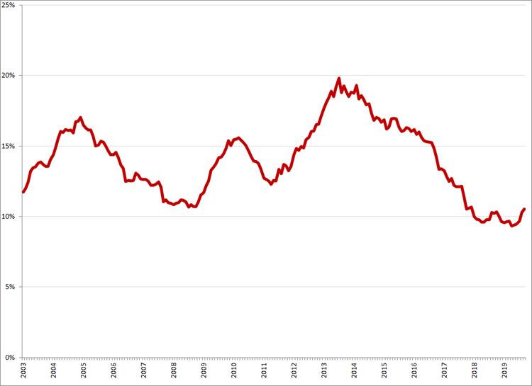 Gecorrigeerde werkloosheid, 15 – 25 jaar, januari 2003 – september 2019. Bron: CBS, nationale definitie