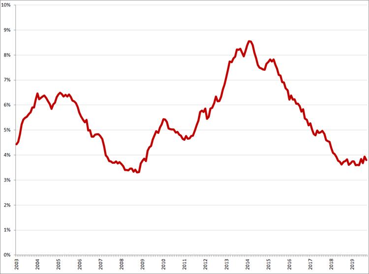 Gecorrigeerde werkloosheid, 25 – 45 jaar, januari 2003 – september 2019. Bron: CBS, nationale definitie