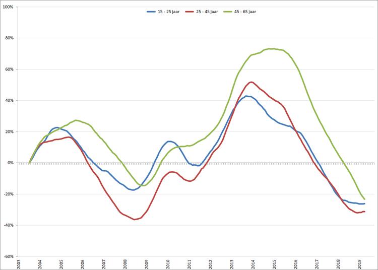 Verandering van de werkloosheid per leeftijdsgroep (2003 = 0), obv gecorrigeerde werkloosheid volgens nationale definitie (CBS)