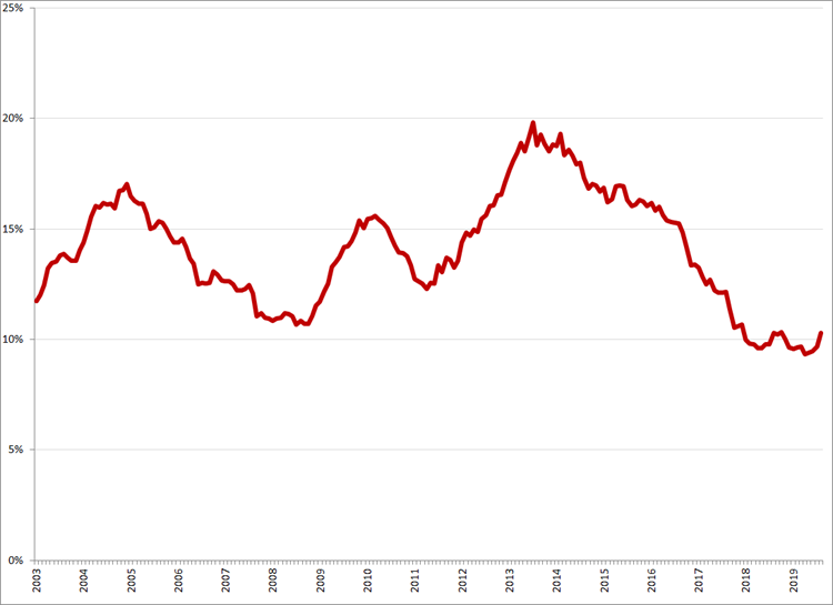 Gecorrigeerde werkloosheid, 15 – 25 jaar, januari 2003 – augustus 2019. Bron: CBS, nationale definitie