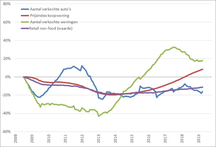 Consumentenmarkt: procentuele verandering , 12-maands voortschrijdend maandgemiddelde, (2008 = 0%), januari 2008 – september 2019