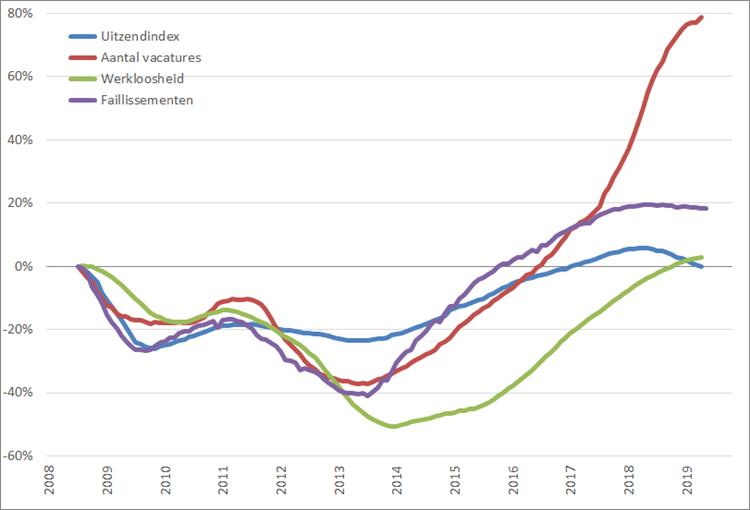 Arbeidsmarkt: procentuele verandering, 12-maands voortschrijdend maandgemiddelde (2008 = 0%), januari 2008 – september 2019