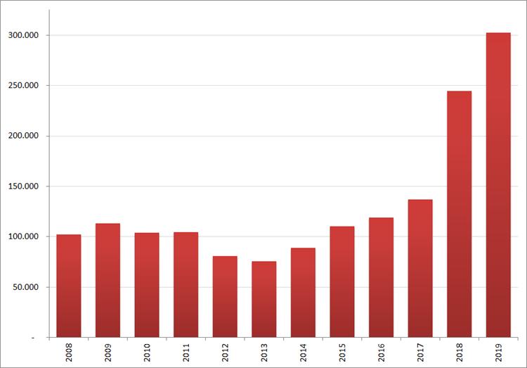 Aantal nieuwe online vacatures in oktober, 2008 – 2019. Bron : Jobfeed