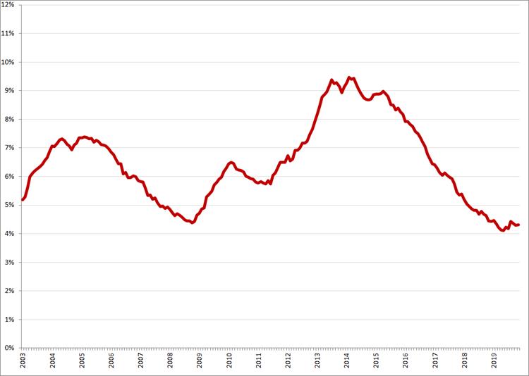 Gecorrigeerde werkloosheidspercentages, januari 2003 – november 2019. Bron: CBS, nationale definitie