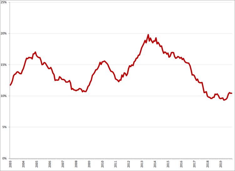 Gecorrigeerde werkloosheid, 15 – 25 jaar, januari 2003 – november 2019. Bron: CBS, nationale definitie