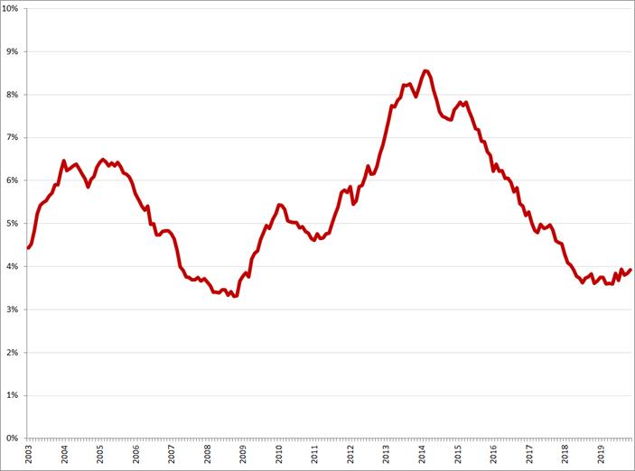 Gecorrigeerde werkloosheid, 25 – 45 jaar, januari 2003 – november 2019. Bron: CBS, nationale definitie