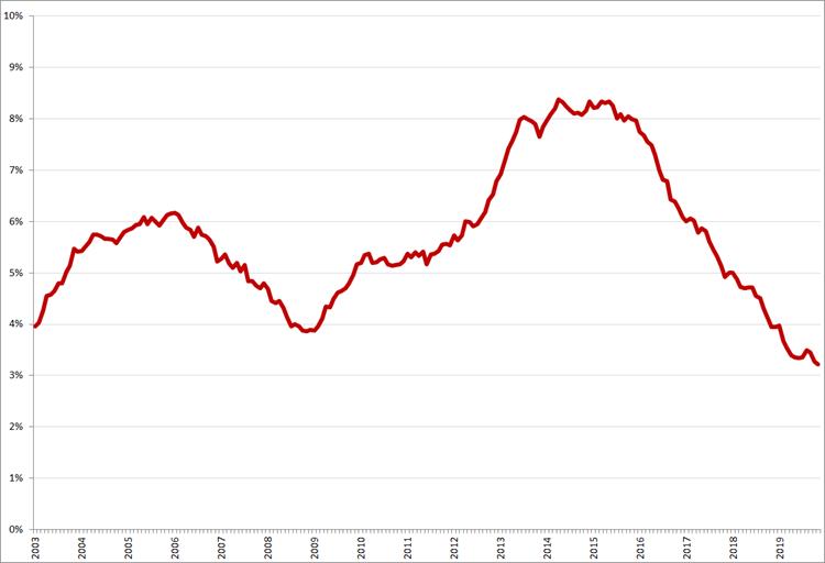 Gecorrigeerde werkloosheid, 45 – 65 jaar, januari 2003 – november 2019. Bron: CBS, nationale definitie