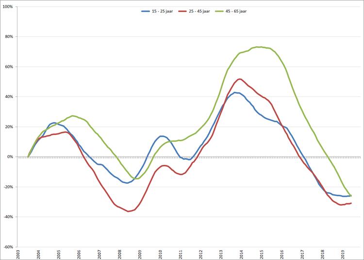 Verandering van de werkloosheid per leeftijdsgroep (2003 = 0), o.b.v. gecorrigeerde werkloosheid volgens nationale definitie (CBS)
