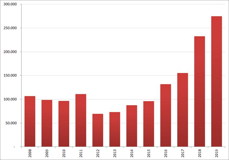 Aantal nieuwe online vacatures in november, 2008 – 2019. Bron : Jobfeed