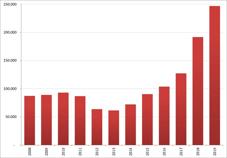 Aantal nieuwe online vacatures in december, 2008 – 2019. Bron : Jobfeed