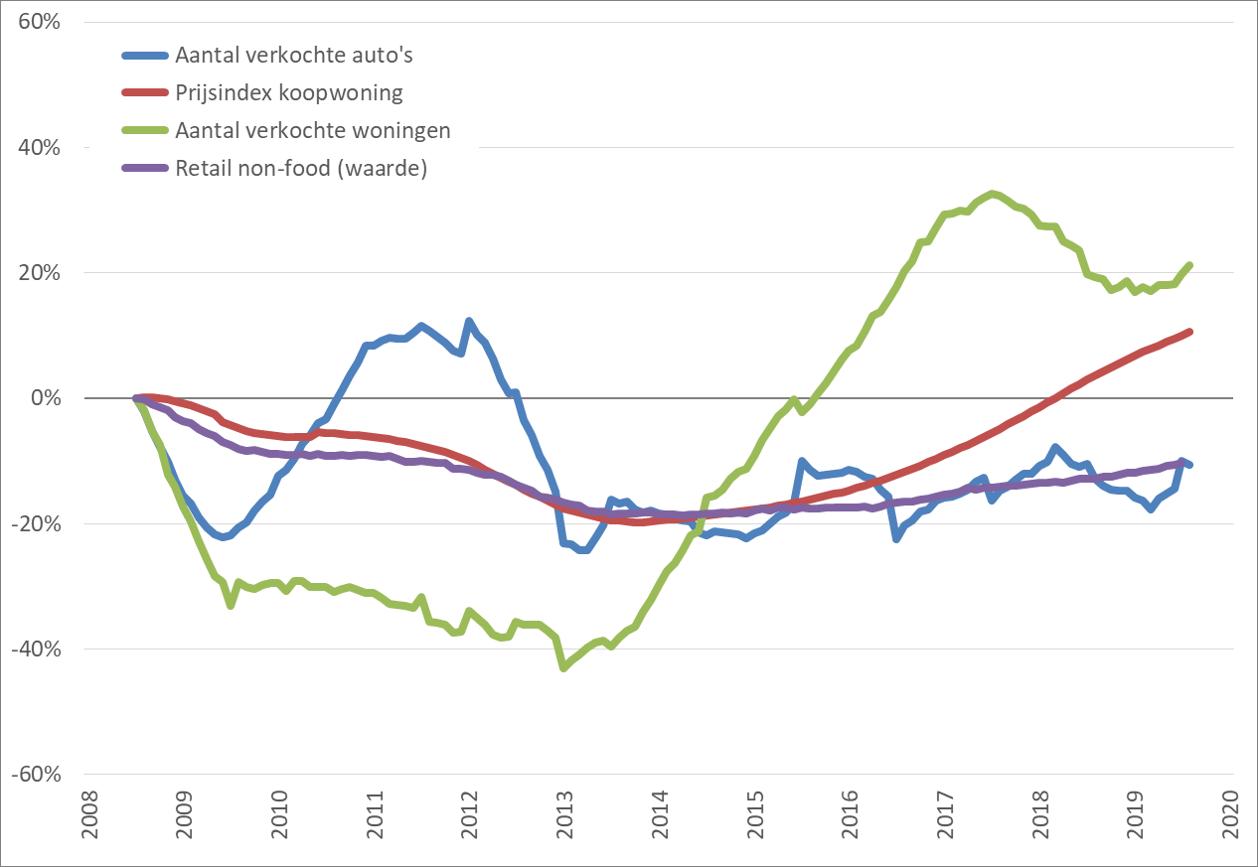 Consumentenmarkt: procentuele verandering , 12-maands voortschrijdend maandgemiddelde, (2008 = 0%), januari 2008 – december 2019