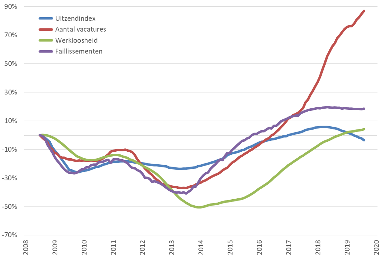 Arbeidsmarkt: procentuele verandering, 12-maands voortschrijdend maandgemiddelde (2008 = 0%), januari 2008 – december 2019