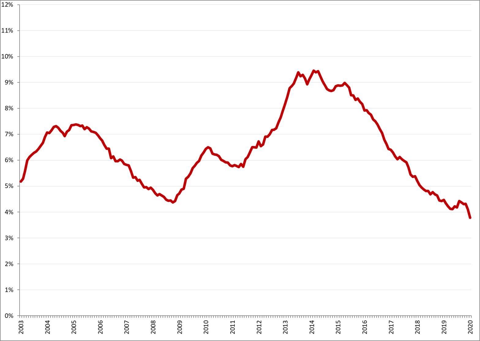 Gecorrigeerde werkloosheidspercentages, januari 2003 – januari 2020. Bron: CBS, nationale definitie