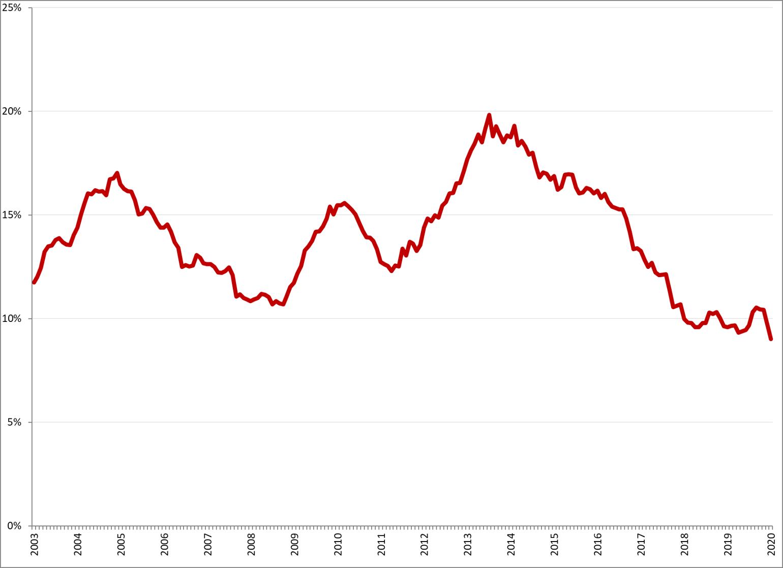Gecorrigeerde werkloosheid, 15 – 25 jaar, januari 2003 – januari 2020. Bron: CBS, nationale definitie