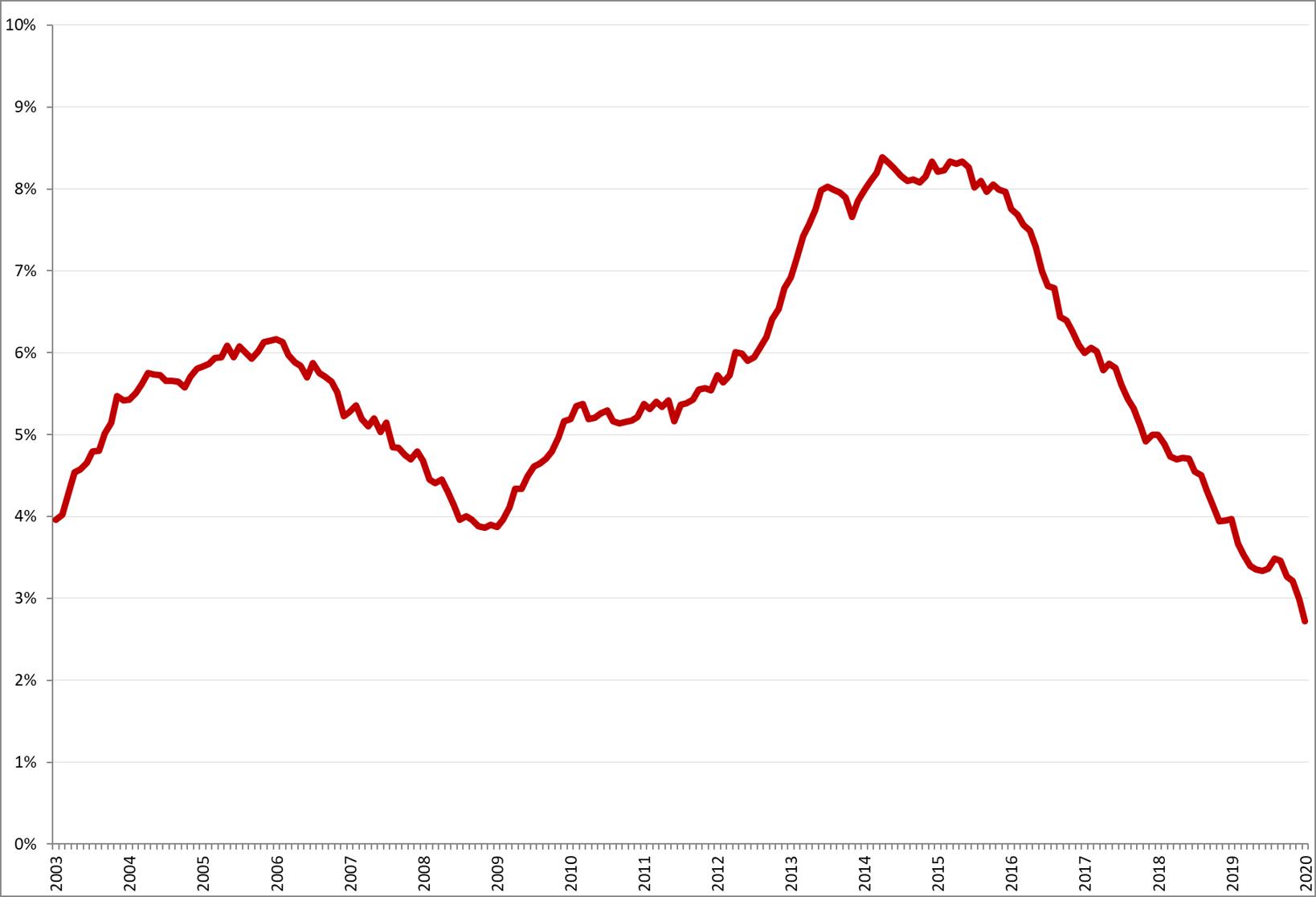 Gecorrigeerde werkloosheid, 45 – 65 jaar, januari 2003 – januari 2020. Bron: CBS, nationale definitie