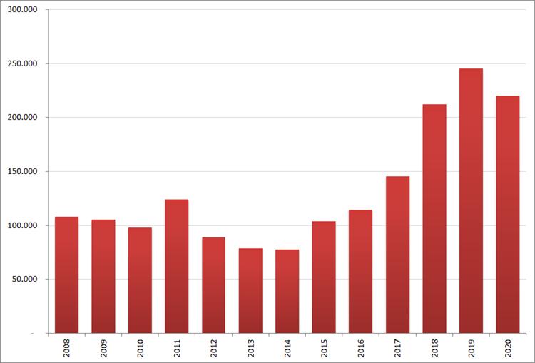 Aantal nieuwe online vacatures in maart, 2008 – 2020. Bron : Jobfeed