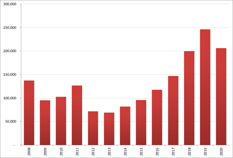 Aantal nieuwe online vacatures in april, 2008 – 2020. Bron : Jobfeed