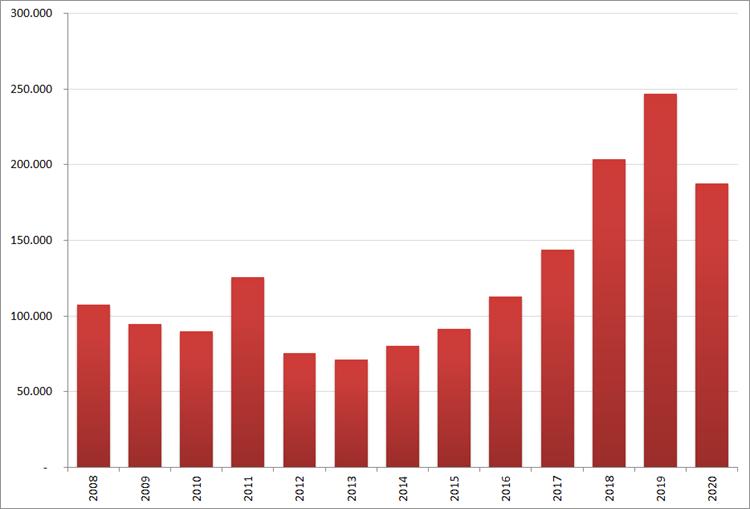 Aantal nieuwe online vacatures in mei, 2008 – 2020. Bron : Jobfeed