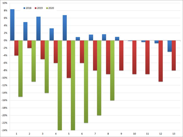 ABU: YoY groei/afname (in %) van het volume aan uitzenduren per periode: 2017 t/m 2019. Bron: ABU