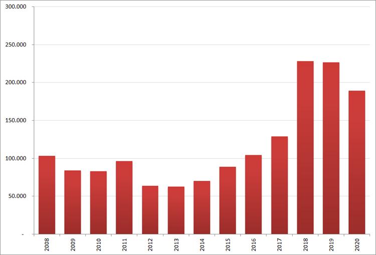 Aantal nieuwe online vacatures in augustus, 2008 – 2020. Bron : Jobfeed