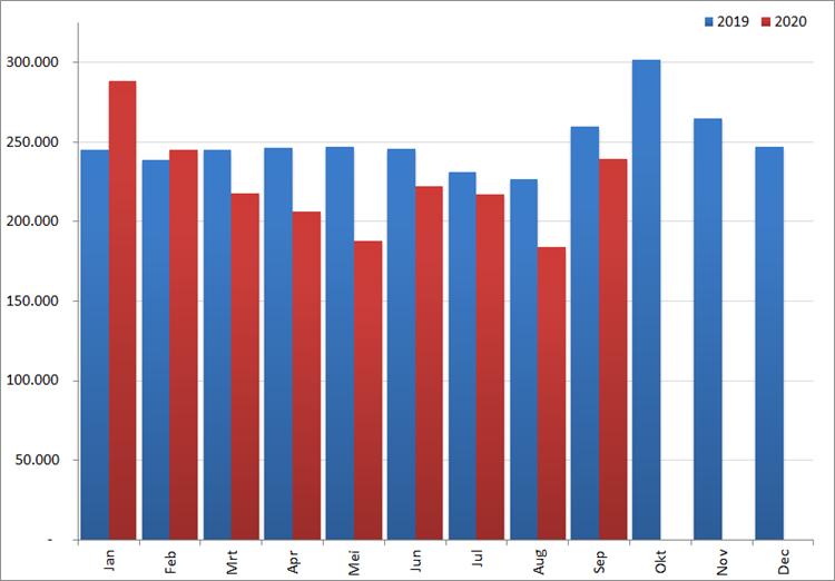 Aantal nieuwe online vacatures per maand, 2019 en 2020. Bron : Jobfeed