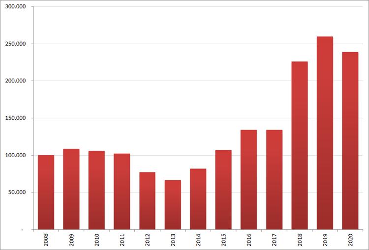 Aantal nieuwe online vacatures in september, 2008 – 2020. Bron : Jobfeed