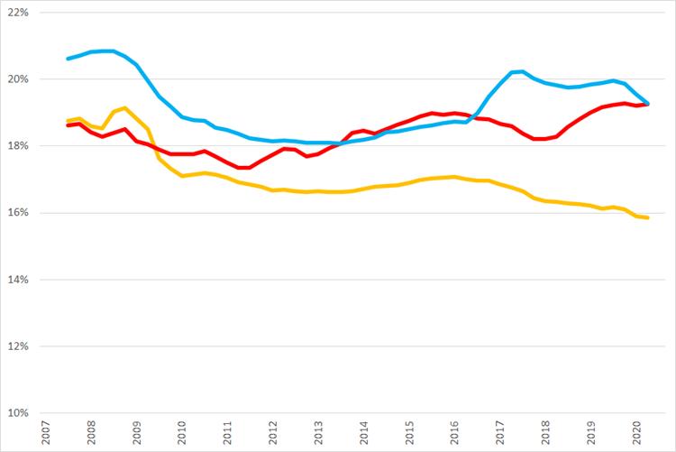 Ontwikkeling van voortschrijdende brutomarge op jaarbasis., Q1 2007 – Q3 2020