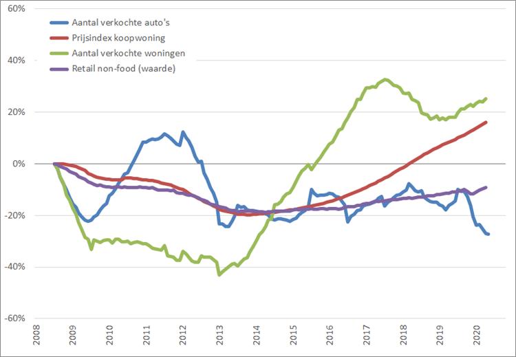 Consumentenmarkt: procentuele verandering , 12-maands voortschrijdend maandgemiddelde, (2008 = 0%), januari 2008 – september 2020