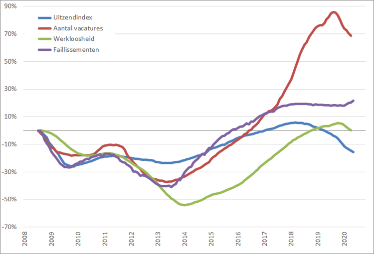 Arbeidsmarkt: procentuele verandering, 12-maands voortschrijdend maandgemiddelde (2008 = 0%), januari 2008 – september 2020