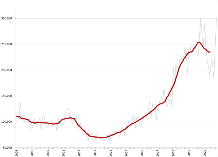 Maandtotalen en gemiddeld (12-maands) online vacaturevolume (minus, bijbanen, stages en vrijwilligerswerk), 2008 – heden.