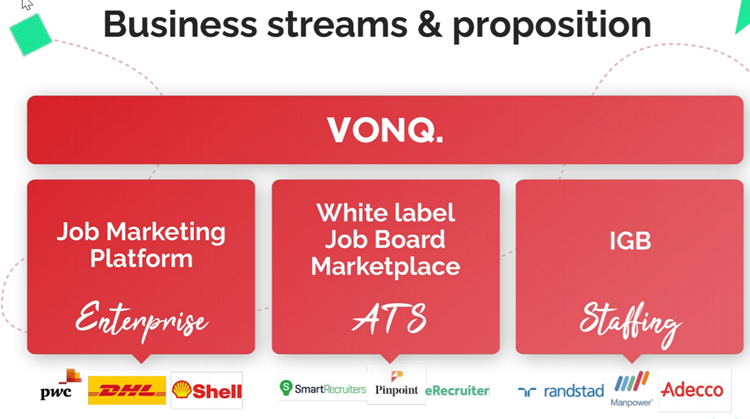 VONQ.: Business streams & proposition