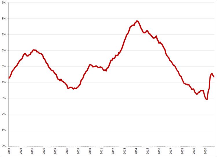 Gecorrigeerde werkloosheidspercentages, januari 2003 – oktober 2020. Bron: CBS, ILO-definitie