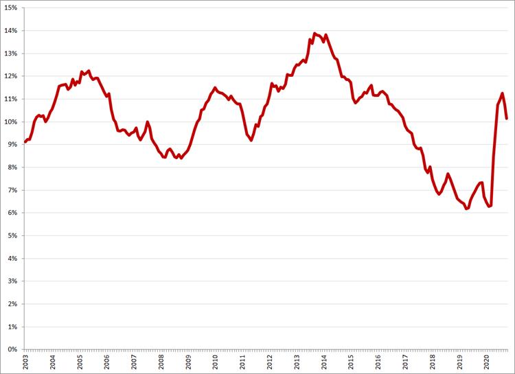 Gecorrigeerde werkloosheid, 15 – 25 jaar, januari 2003 – oktober 2020. Bron: CBS, ILO-definitie