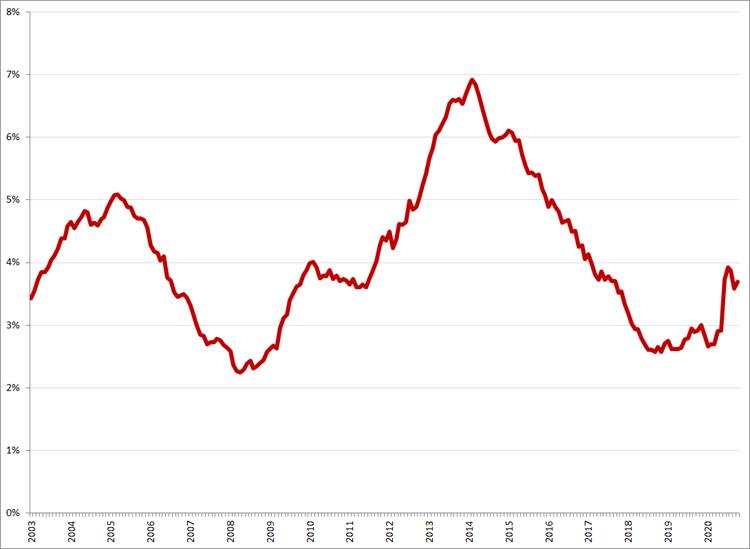 Gecorrigeerde werkloosheid, 25 – 45 jaar, januari 2003 – oktober 2020. Bron: CBS, ILO-definitie