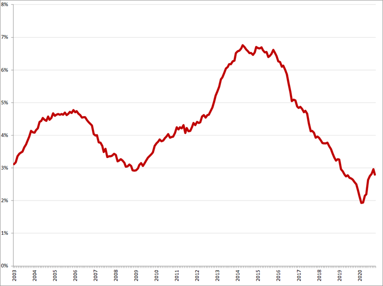 Gecorrigeerde werkloosheid, 45 – 75 jaar, januari 2003 – januari 2020. Bron: CBS, ILO-definitie